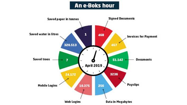 An e-Boks hour saves this much
